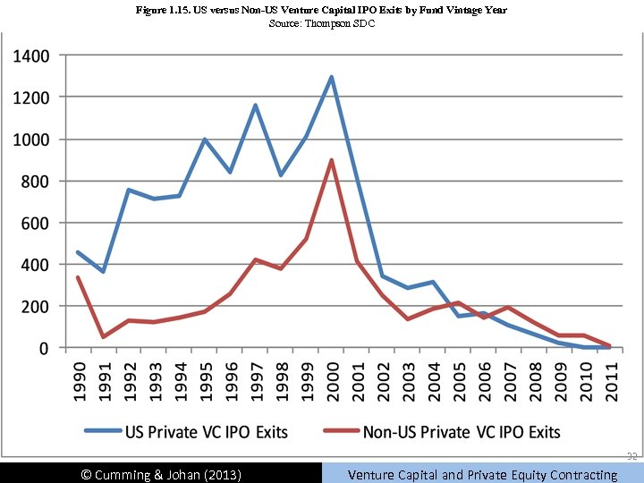 Figure 1. 15. US versus Non-US Venture Capital IPO Exits by Fund Vintage Year