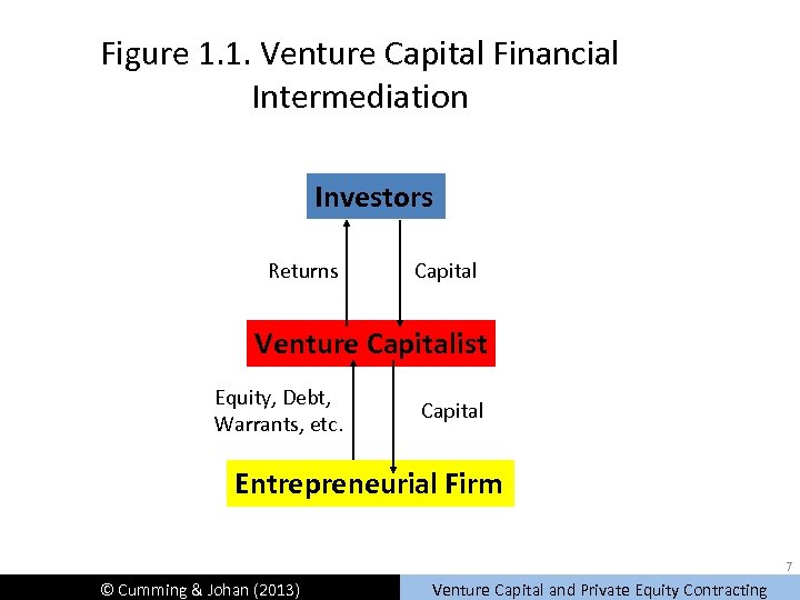 Figure 1. 1. Venture Capital Financial Intermediation Investors Returns Capital Venture Capitalist Equity, Debt,