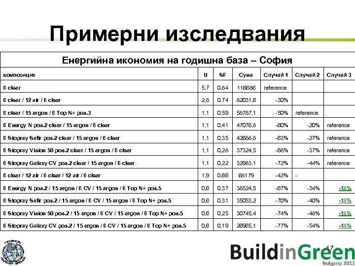 Примерни изследвания Енергийна икономия на годишна база – София композиция U SF Сума Случай