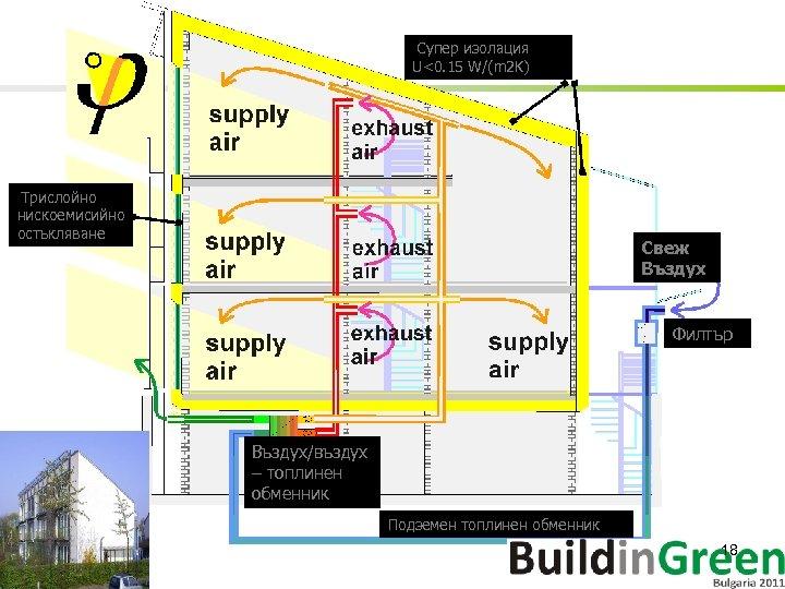 Супер изолация U<0. 15 W/(m 2 K) Трислойно нискоемисийно остъкляване Свеж Въздух Филтър Въздух/въздух