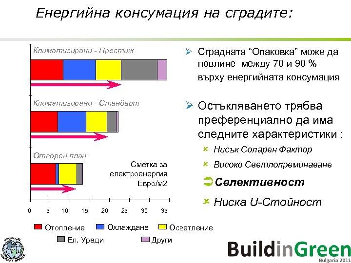 """Енергийна консумация на сградите: Климатизирани - Престиж Ø Сградната """"Опаковка"""" може да повлияе между"""