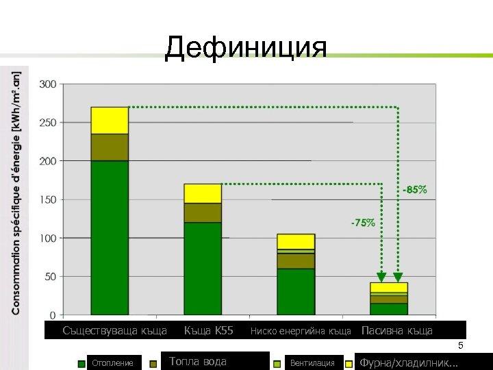 Дефиниция Съществуваща къща Къща K 55 Ниско енергийна къща Пасивна къща 5 Отопление Топла