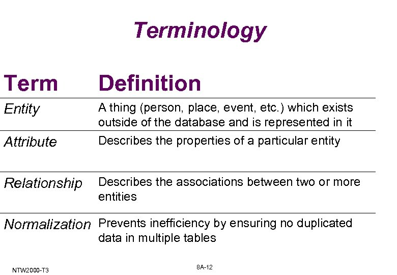 Terminology Term Definition Entity A thing (person, place, event, etc. ) which exists outside