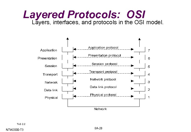 Layered Protocols: OSI Layers, interfaces, and protocols in the OSI model. 2 -1 Tv.