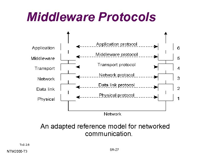 Middleware Protocols 2 -5 An adapted reference model for networked communication. Tv. S 2.