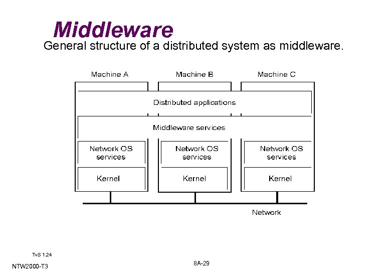 Middleware General structure of a distributed system as middleware. 1 -22 Tv. S 1.
