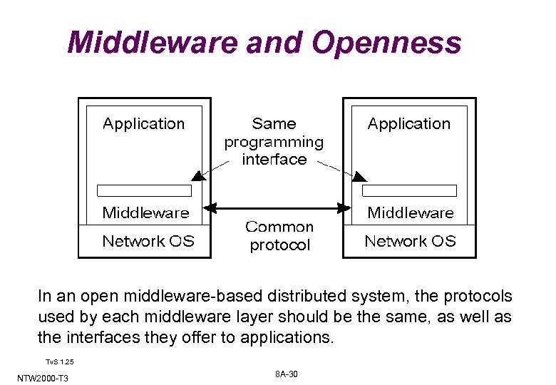 Middleware and Openness 1. 23 In an open middleware-based distributed system, the protocols used