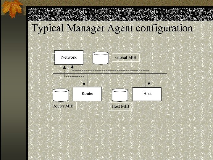 Typical Manager Agent configuration