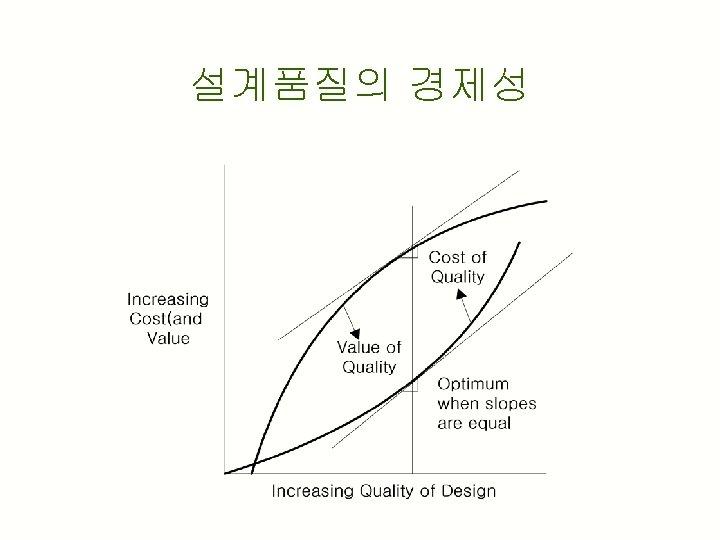 설계품질의 경제성