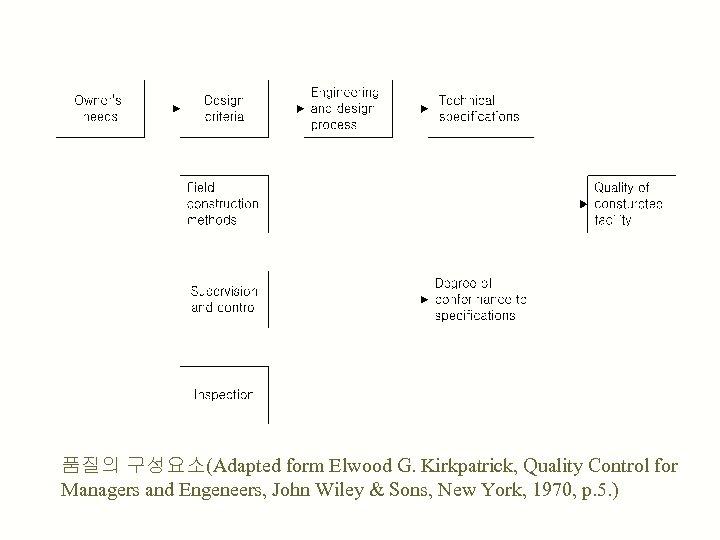 품질의 구성요소(Adapted form Elwood G. Kirkpatrick, Quality Control for Managers and Engeneers, John Wiley