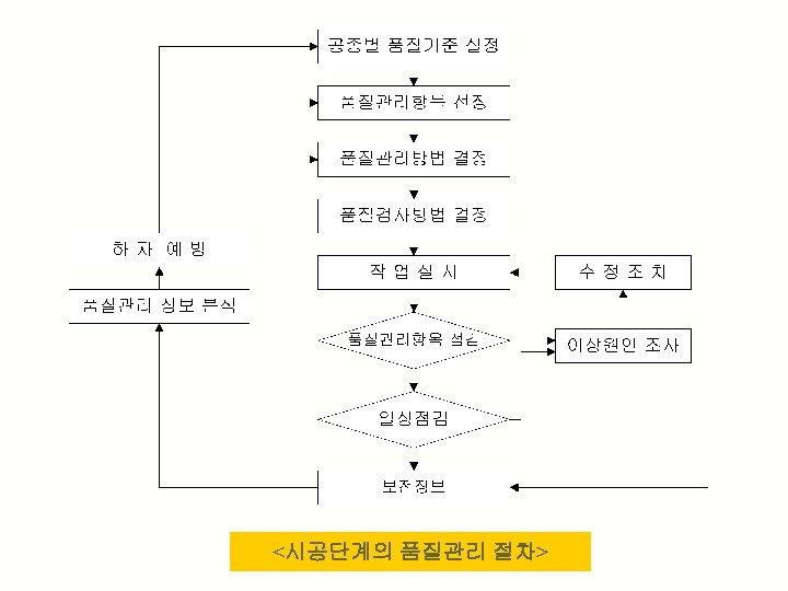 <시공단계의 품질관리 절차>