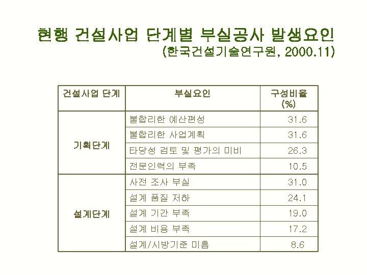 현행 건설사업 단계별 부실공사 발생요인 (한국건설기술연구원, 2000. 11) 건설사업 단계 부실요인 구성비율 (%) 불합리한