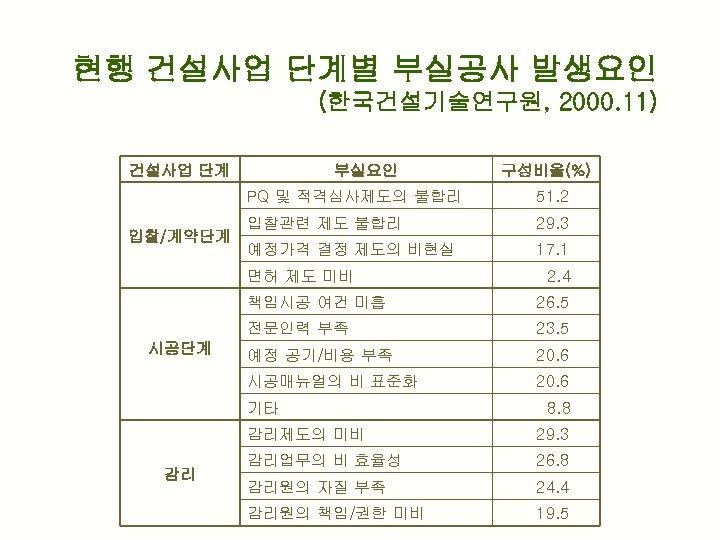 현행 건설사업 단계별 부실공사 발생요인 (한국건설기술연구원, 2000. 11) 건설사업 단계 부실요인 구성비율(%) PQ 및