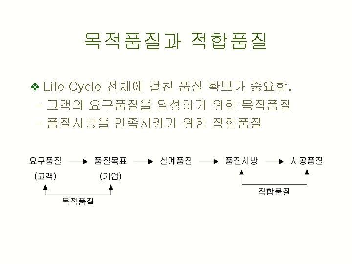 목적품질과 적합품질 v Life Cycle 전체에 걸친 품질 확보가 중요함. - 고객의 요구품질을 달성하기
