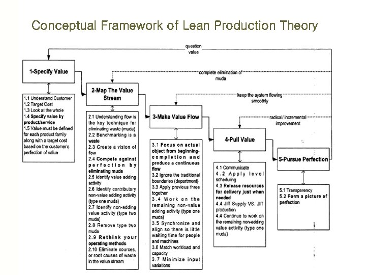Conceptual Framework of Lean Production Theory
