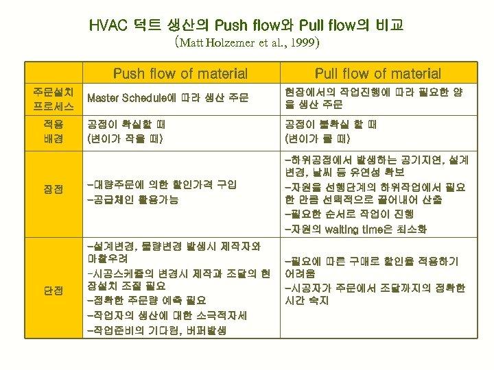 HVAC 덕트 생산의 Push flow와 Pull flow의 비교 (Matt Holzemer et al. , 1999)
