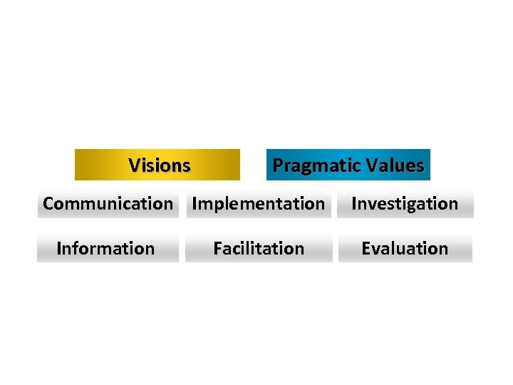 Visions Pragmatic Values Communication Implementation Investigation Information Facilitation Evaluation