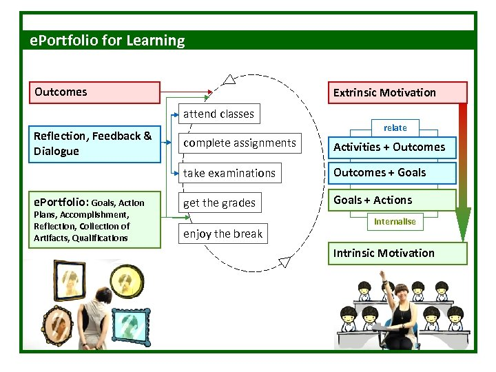 e. Portfolio for Learning Outcomes Extrinsic Motivation attend classes Reflection, Feedback & Dialogue relate