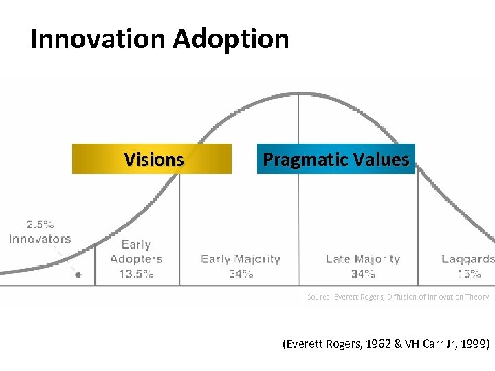 Innovation Adoption Visions Pragmatic Values Source: Everett Rogers, Diffusion of Innovation Theory (Everett Rogers,