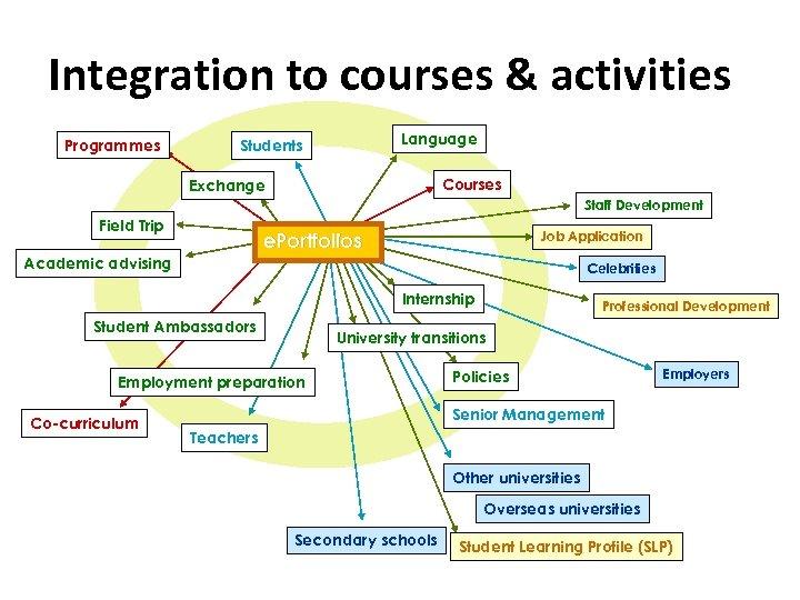 Integration to courses & activities Programmes Language Students Courses Exchange Staff Development Field Trip