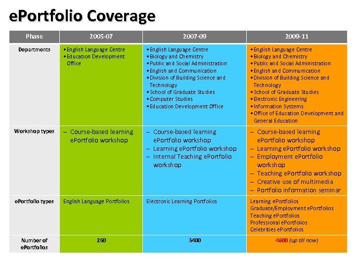 e. Portfolio Coverage Phase 2005 -07 2007 -09 2009 -11 • English Language Centre
