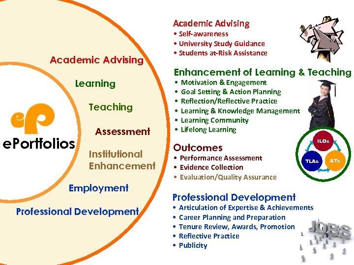 Academic Advising Learning Teaching e. Portfolios Assessment Institutional Enhancement Employment Professional Development • Self-awareness