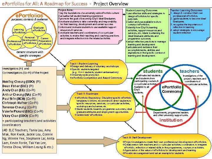 e. Portfolios for All: A Roadmap for Success - Project Overview e. Portfolios purposes,