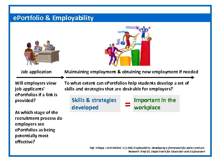 e. Portfolio & Employability Job application Will employers view job applicants' e. Portfolios if