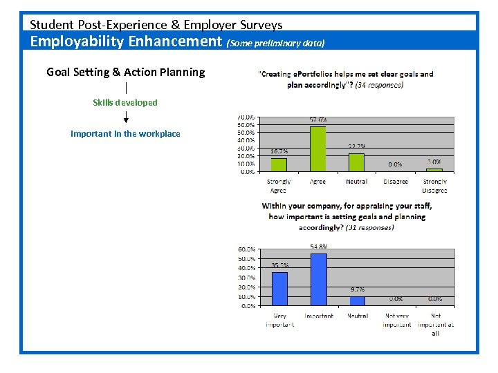 Student Post-Experience & Employer Surveys Employability Enhancement (Some preliminary data) Goal Setting & Action