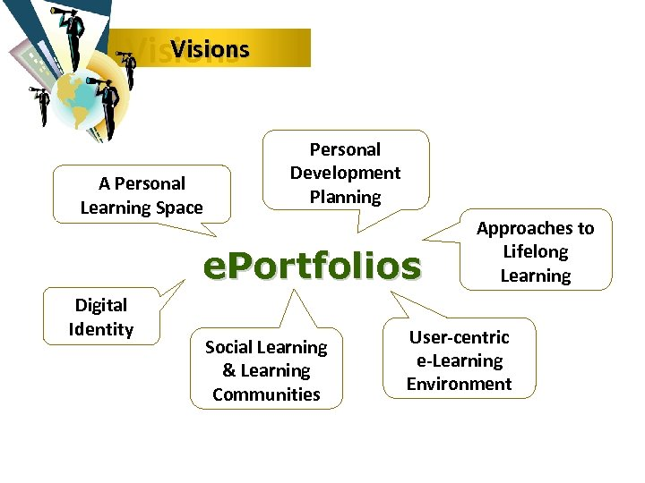Visions A Personal Learning Space Personal Development Planning e. Portfolios Digital Identity Social
