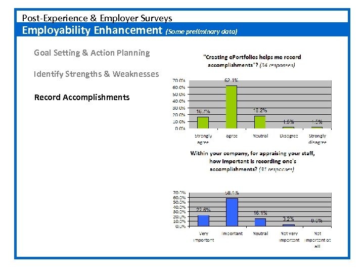 Post-Experience & Employer Surveys Employability Enhancement (Some preliminary data) Goal Setting & Action Planning