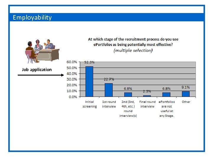 Employability Job application