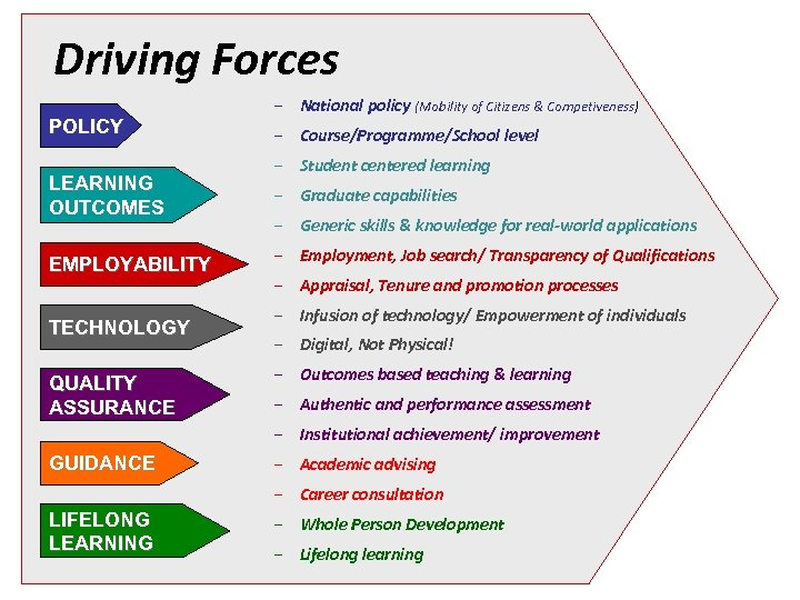 Driving Forces EMPLOYABILITY TECHNOLOGY QUALITY ASSURANCE GUIDANCE LIFELONG LEARNING – Course/Programme/School level – Student