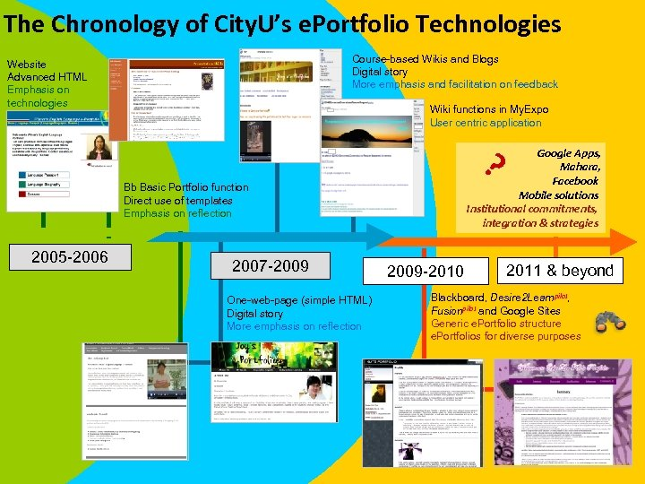 The Chronology of City. U's e. Portfolio Technologies Course-based Wikis and Blogs Digital story