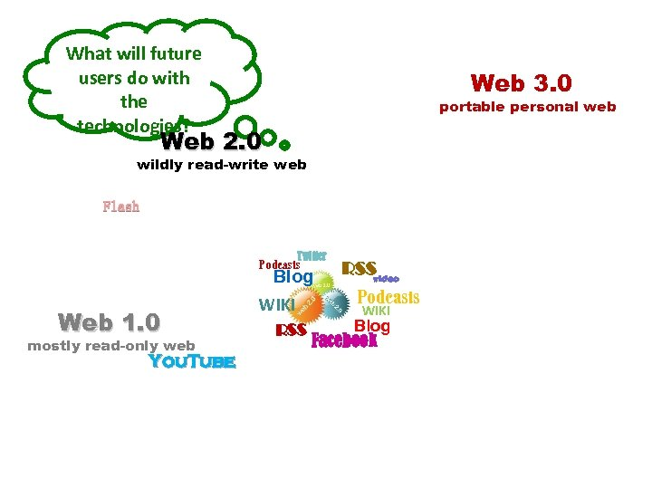 What will future users do with the technologies? Web 3. 0 portable personal web