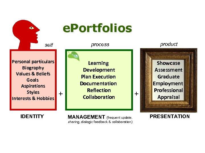 e. Portfolios process self Personal particulars Biography Values & Beliefs Goals Aspirations Styles Interests
