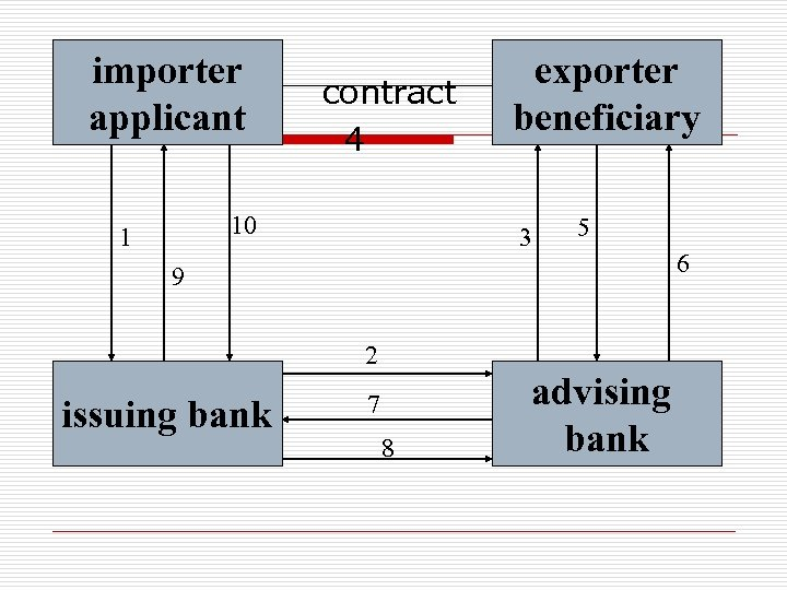 importer contract applicant exporter beneficiary 4 10 1 3 5 9 2 issuing bank
