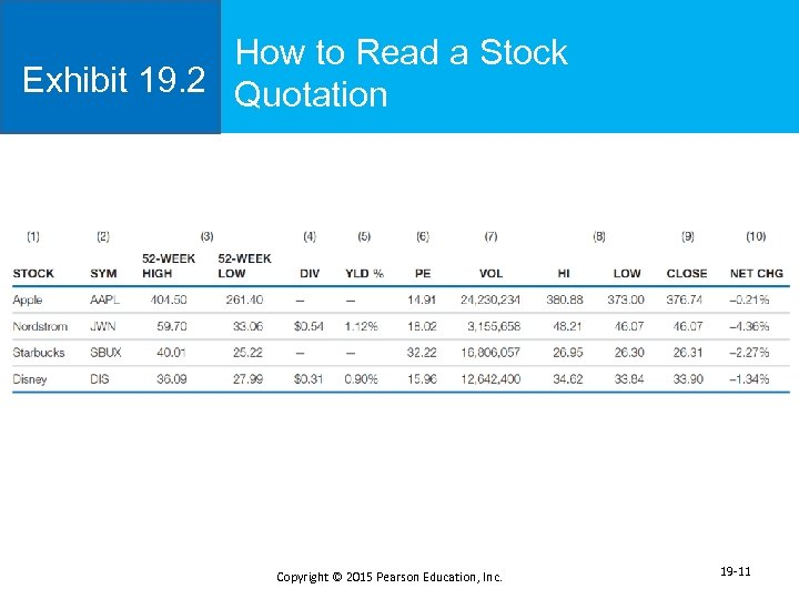 How to Read a Stock Exhibit 19. 2 Quotation Copyright © 2015 Pearson Education,