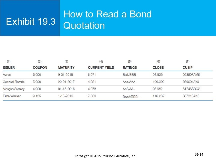 How to Read a Bond Exhibit 19. 3 Quotation Copyright © 2015 Pearson Education,