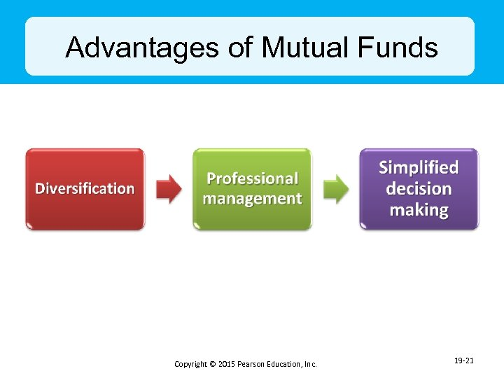 Advantages of Mutual Funds Copyright © 2015 Pearson Education, Inc. 19 -21