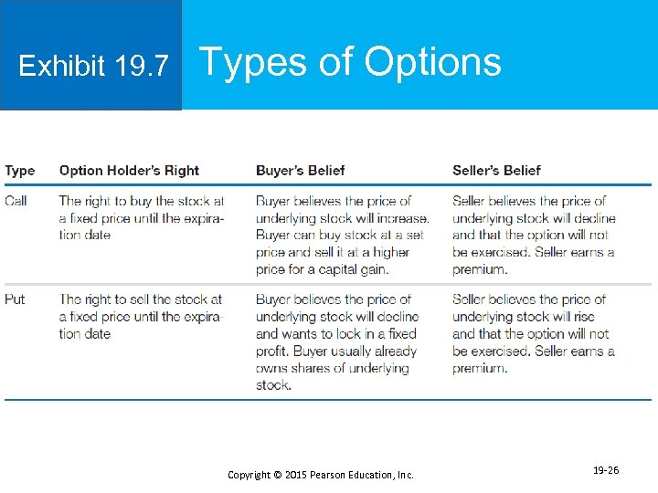 Exhibit 19. 7 Types of Options Copyright © 2015 Pearson Education, Inc. 19 -26