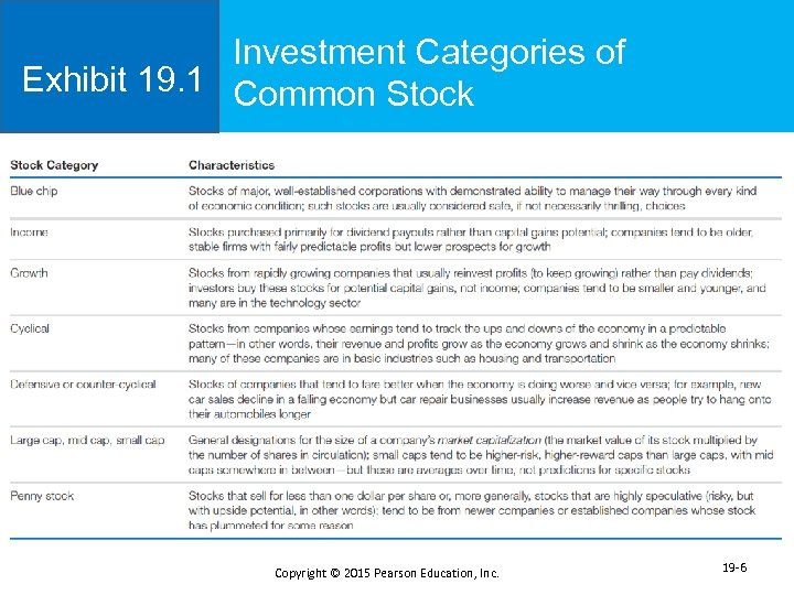 Investment Categories of Exhibit 19. 1 Common Stock Copyright © 2015 Pearson Education, Inc.