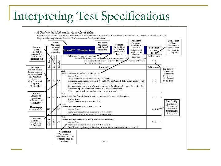 Interpreting Test Specifications