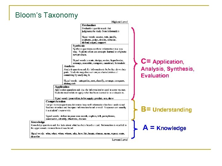 Bloom's Taxonomy C= Application, Analysis, Synthesis, Evaluation B= Understanding A = Knowledge