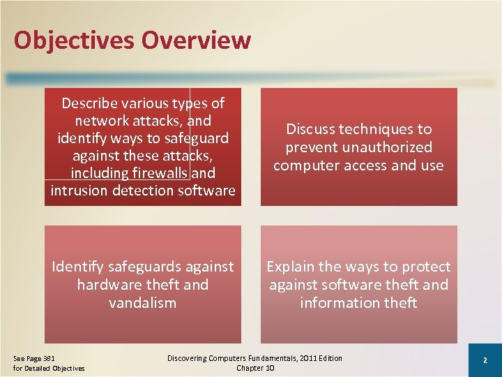 Objectives Overview Describe various types of network attacks, and identify ways to safeguard against