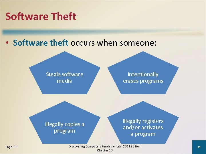 Software Theft • Software theft occurs when someone: Steals software media Illegally copies a