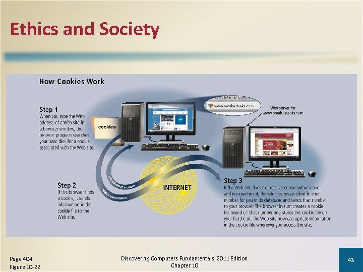 Ethics and Society Page 404 Figure 10 -22 Discovering Computers Fundamentals, 2011 Edition Chapter