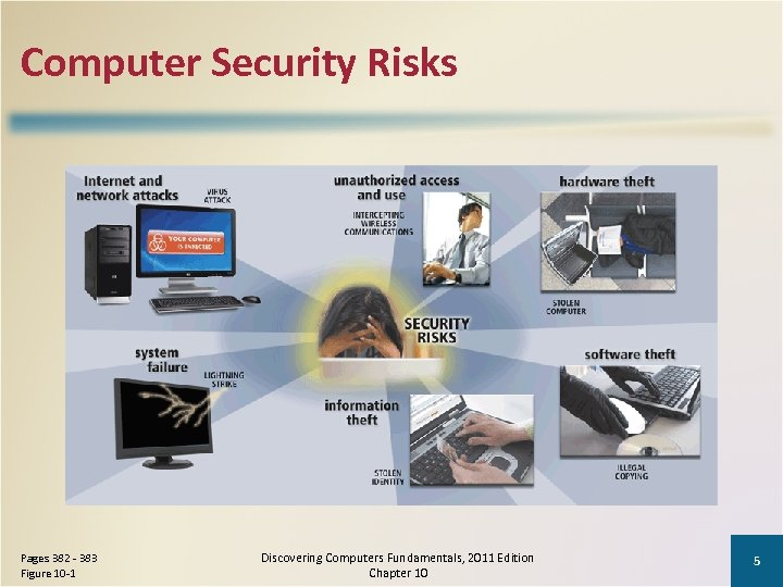 Computer Security Risks Pages 382 - 383 Figure 10 -1 Discovering Computers Fundamentals, 2011