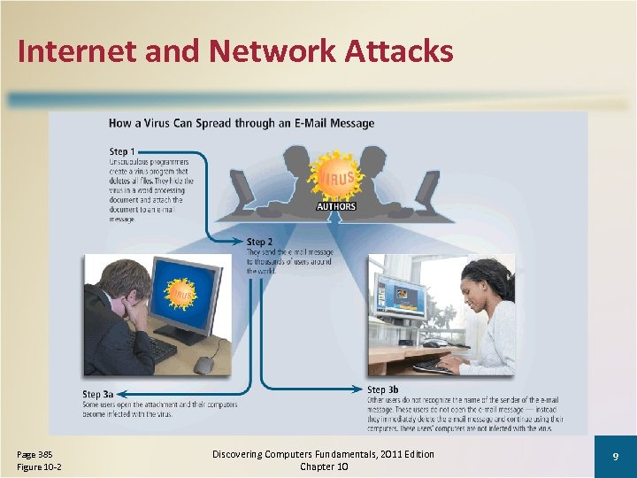 Internet and Network Attacks Page 385 Figure 10 -2 Discovering Computers Fundamentals, 2011 Edition