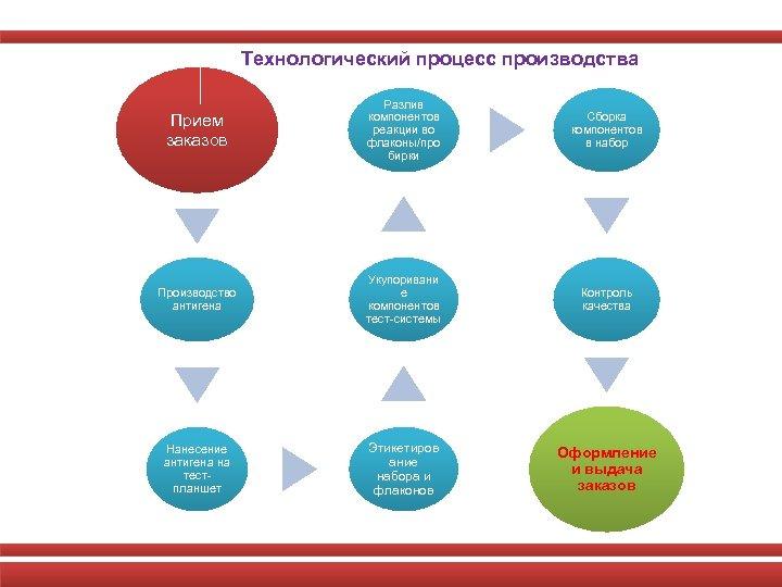 Технологический процесс производства Прием заказов Разлив компонентов реакции во флаконы/про бирки Сборка компонентов в